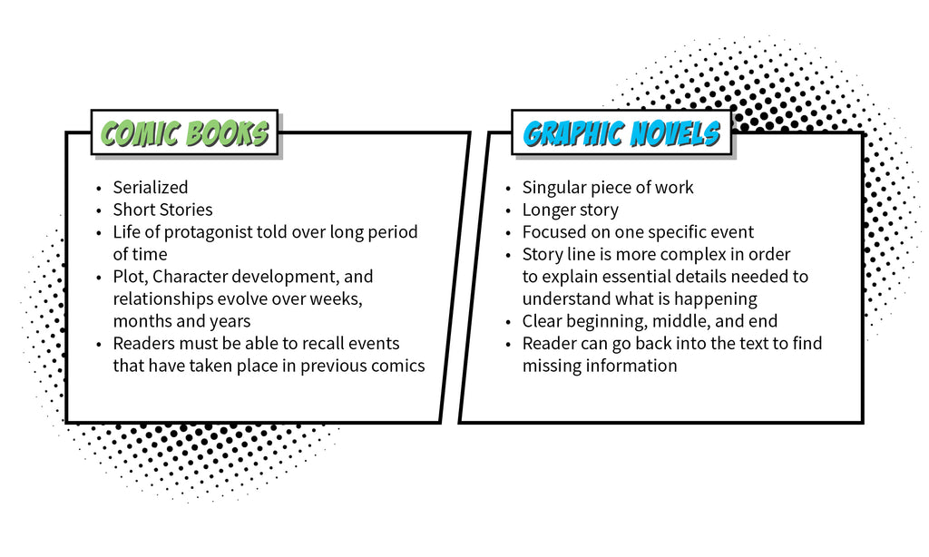 Comic Books VS Graphic Novels