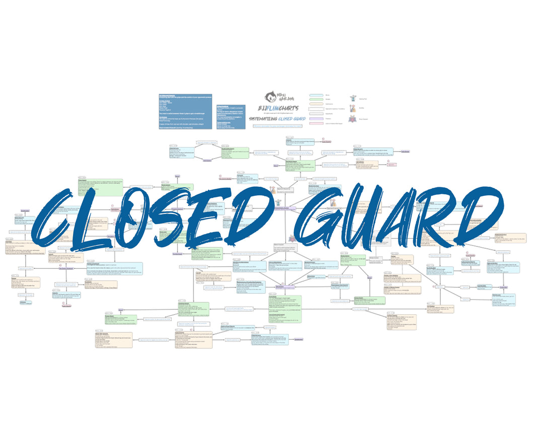 BJJFlowCharts-Flow Chart of Gordon Ryan's Closed Guard Jiu-Jitsu System