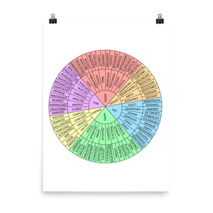 Sphere of Emotions Poster  - Ideal for Anyone who cares about their Mental Wellbeing