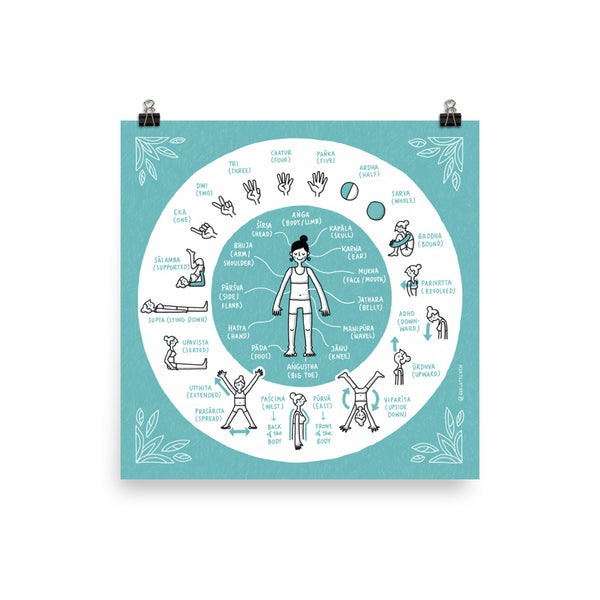 Yoga-Asana Sanskrit words (English) – Giclée Print - Eva-Lotta's Shop