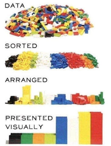 Data sorting with lego blocks