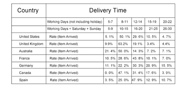 delivery-schedule-wordwide-info