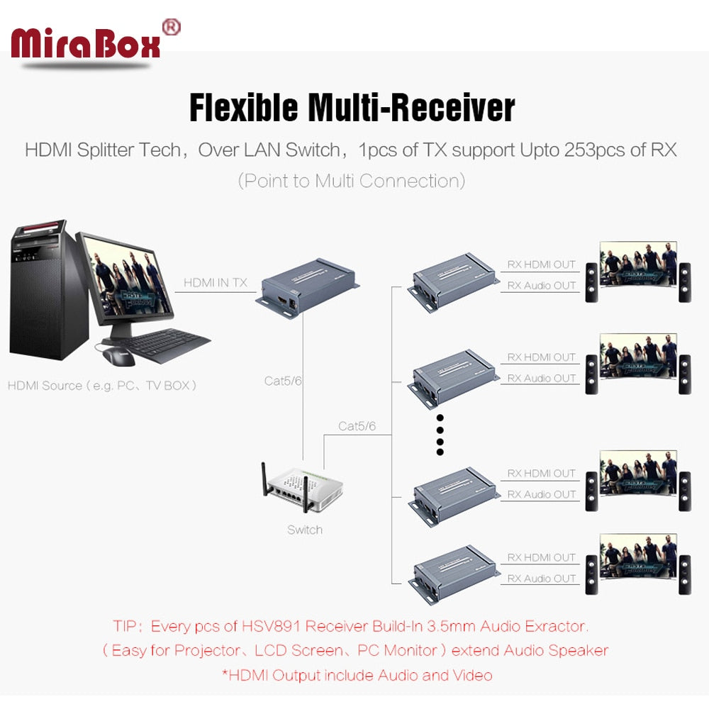 Mirabox Hsv891 Hdmi Extender Over Tcp Ip 150m Full Hd 1080p Via Utp Laptop Audio Out Splitter Circuit Diagram St Fishing World Today