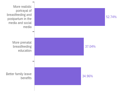 """Purple bar graph depicting responses to what would help moms feel more prepared to breastfeed: 52.74% of moms said """"More realistic portrayal of breastfeeding and postpartum in the media and social media,"""" 37.04% of moms said """"More prenatal breastfeeding education,"""" and 34.96% of moms said """"Better family leave benefits"""""""