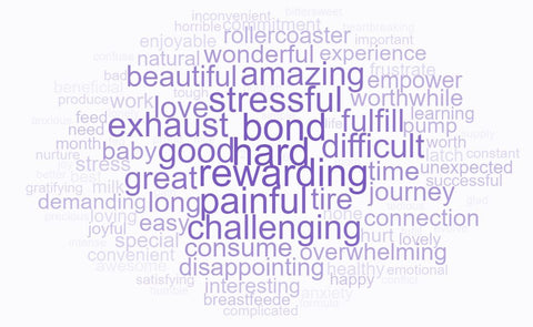 Purple word cloud depicting responses to the one word which best represented moms' breastfeeding experiences