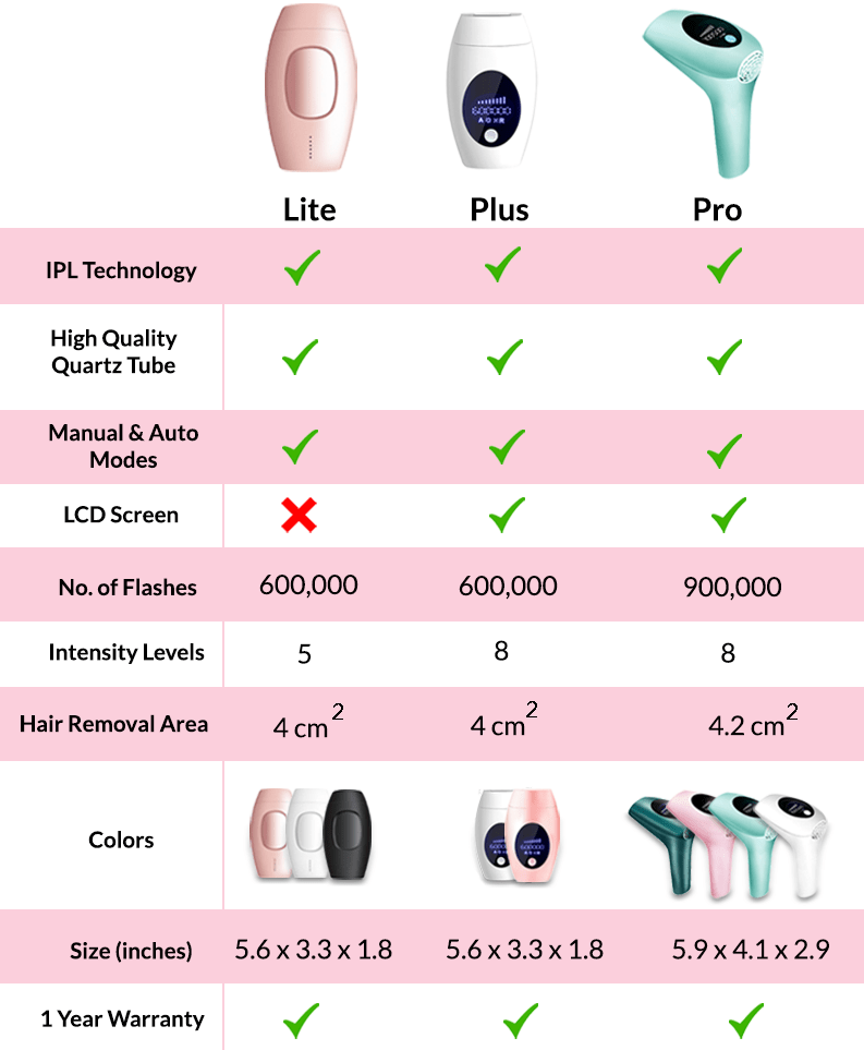 IPL Hair Removal Handset Lite - Prima Boutique