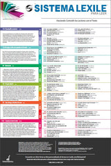 Spanish Lexile Map-Poster