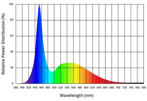 Wavelength graph for artificial lighting