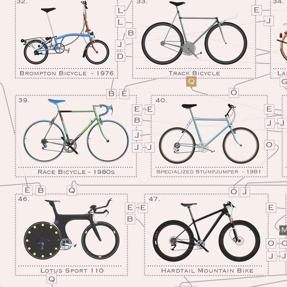 Vintage poster of bicycle history.  Unframed in three sizes 30x40cm, 18x24 inches, or 24x36 inches. wyatt9.com