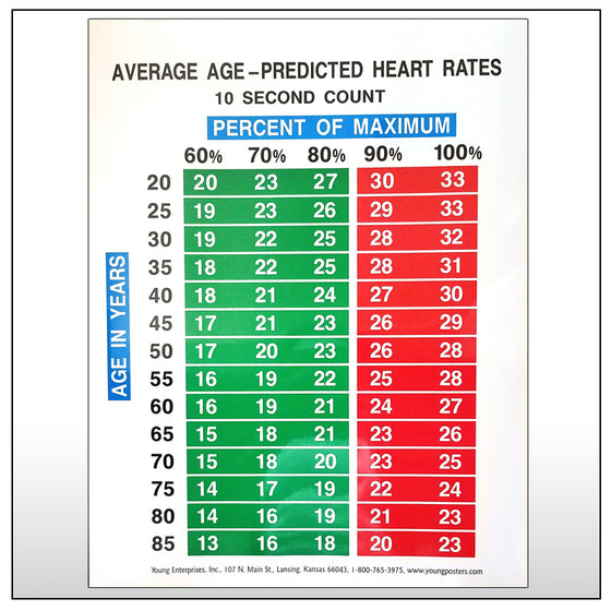 Average Age Predicted Chart 10 Second Count