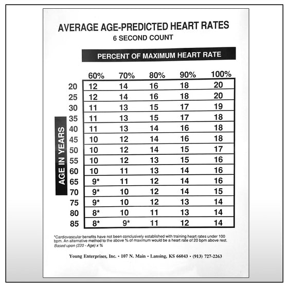 Average Age Predicted Chart 6 Second Count
