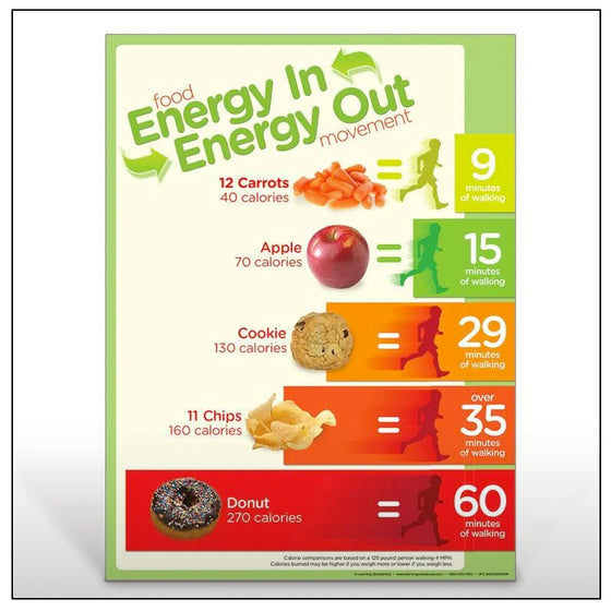 Energy In Energy Out Poster