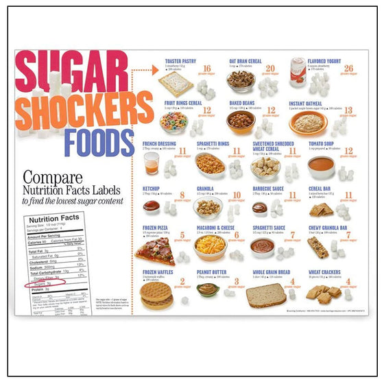 Sugar Shocker Foods Poster