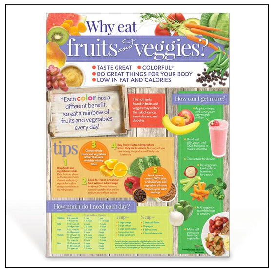Why Eat Fruit and Veggies Poster