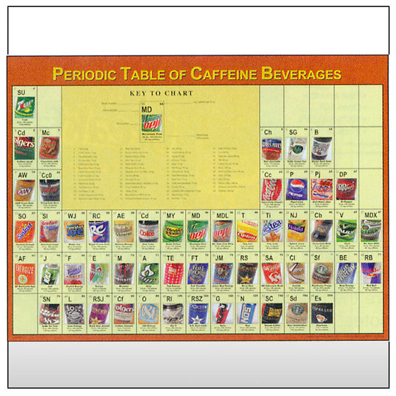 Periodic Table of Caffeine Beverages