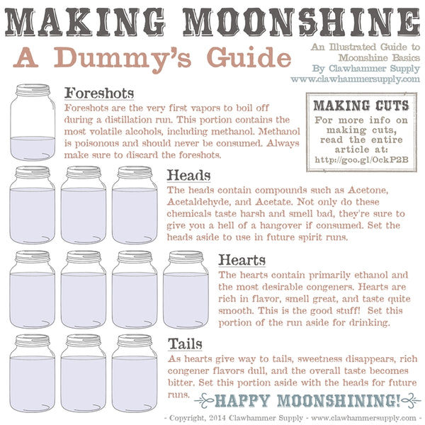 Making Moonshine - The Dummies' Guide – Clawhammer Supply