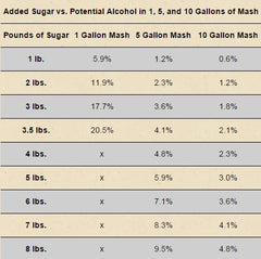 Distilling - Potential Alcohol Table – Clawhammer Supply