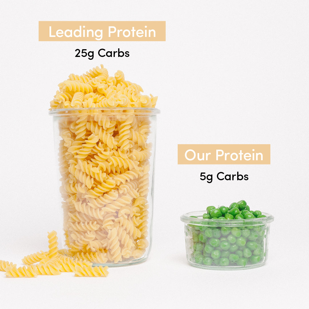 How Clean Is Your Protein?