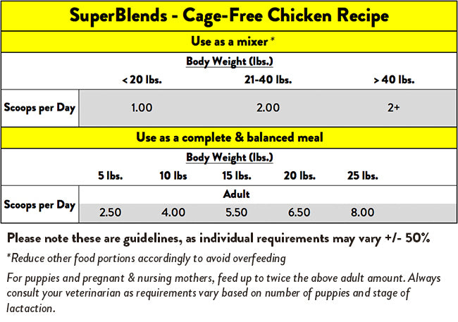 Stella & Chewy's SuperBlends Cage-Free Chicken Recipe