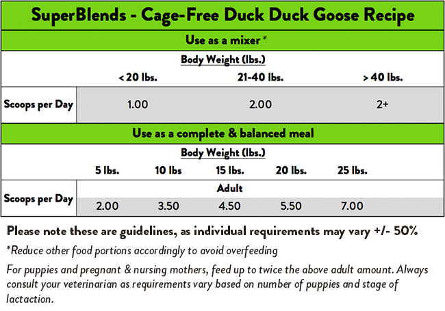 Stella & Chewy's SuperBlends Cage Free Duck Duck Goose
