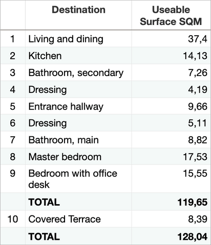 Surfaces summary