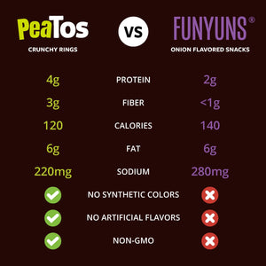 Peatos® best seller 45 bulk pack single serve bags compare to Funyuns