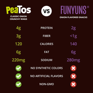 Peatos® fiery mix 15 single serve bags compare to Funyuns
