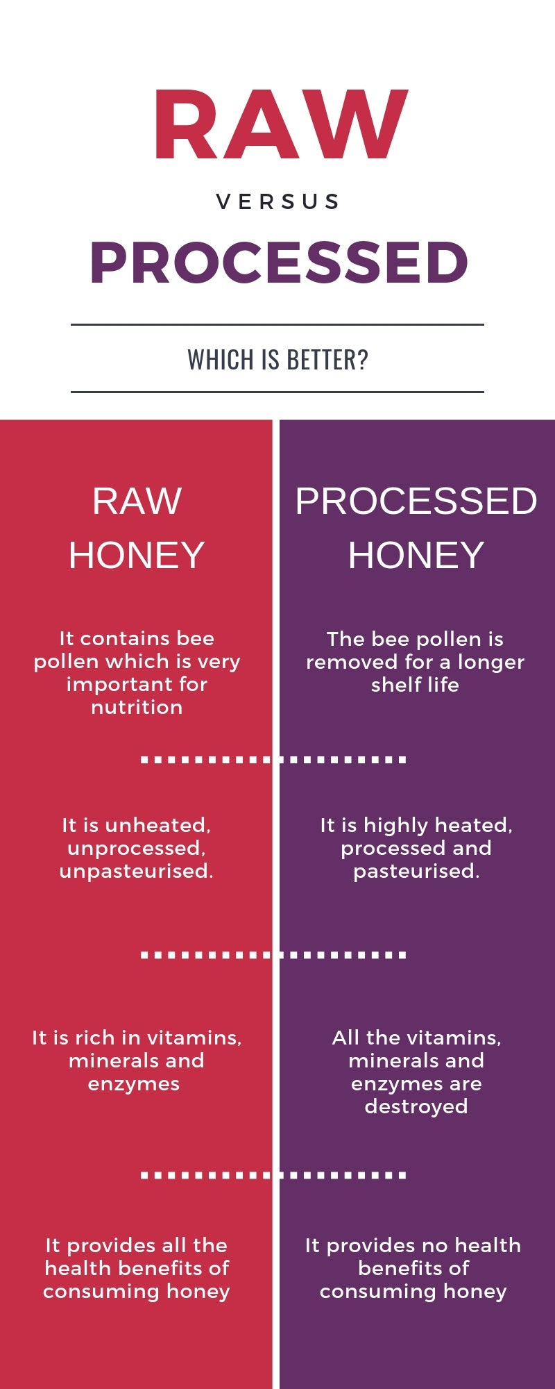 Raw honey vs Processed honey
