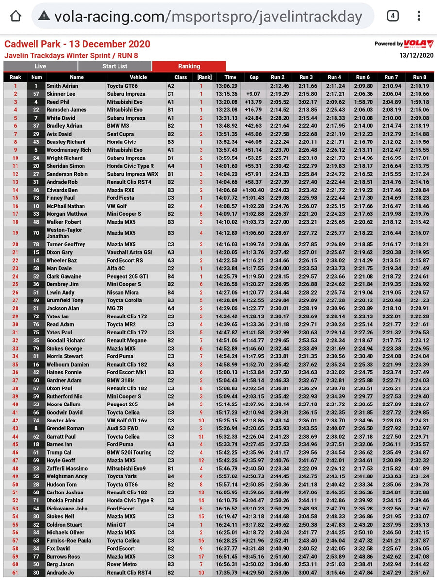 Cadwell Rally Sprint 2020 - Overall Results