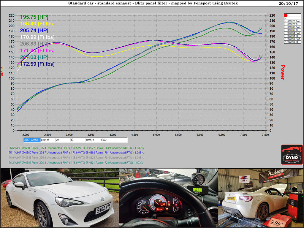 Fensport NA remap - dyno graph