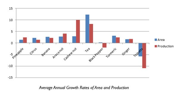 Growth Rate of Areas and Production | Zizira