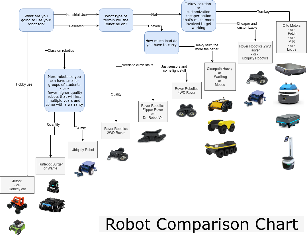 Robot Comparison Image