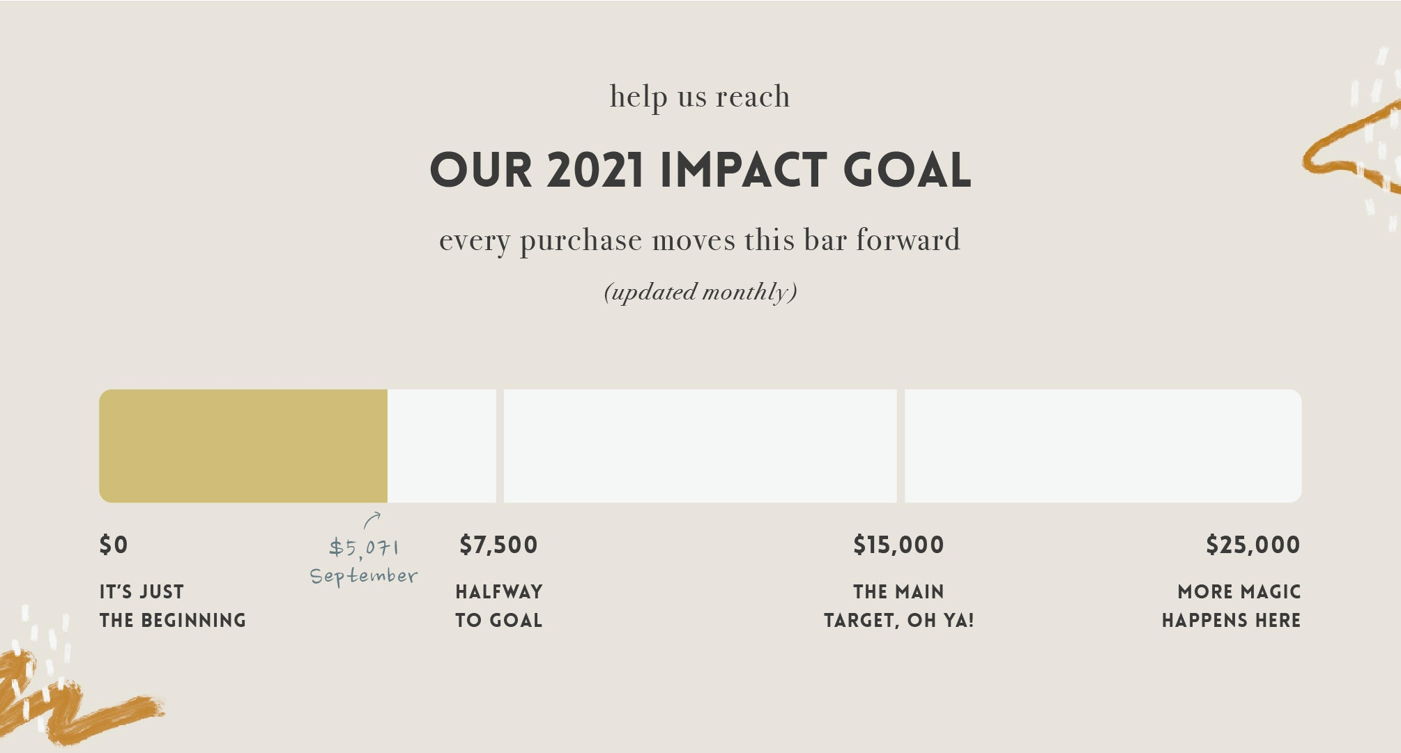 2021 Impact Goal for Scoria and Right To Play until September $5,071.