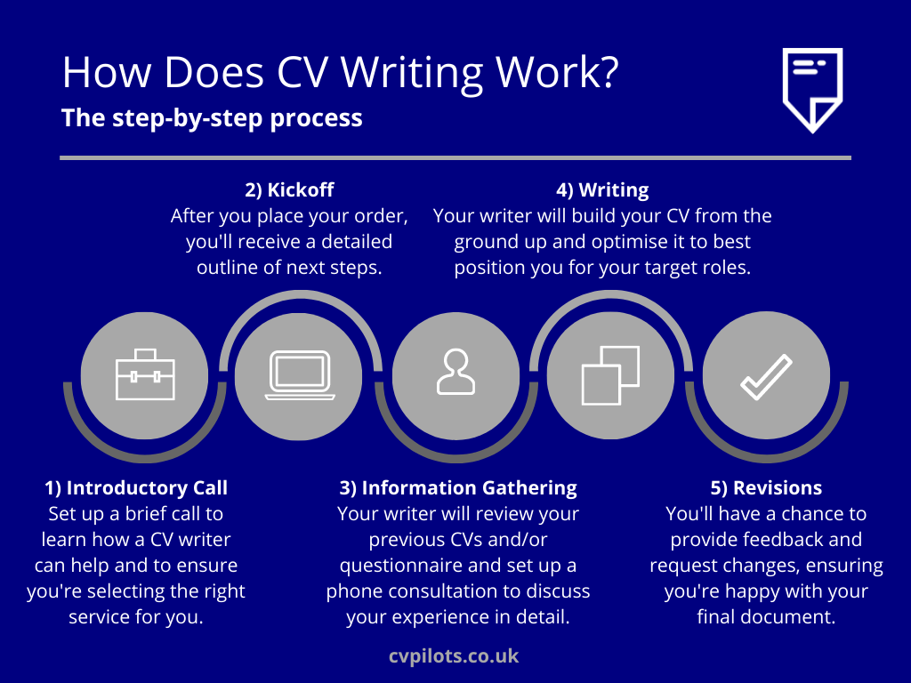 How Does CV Writing Work