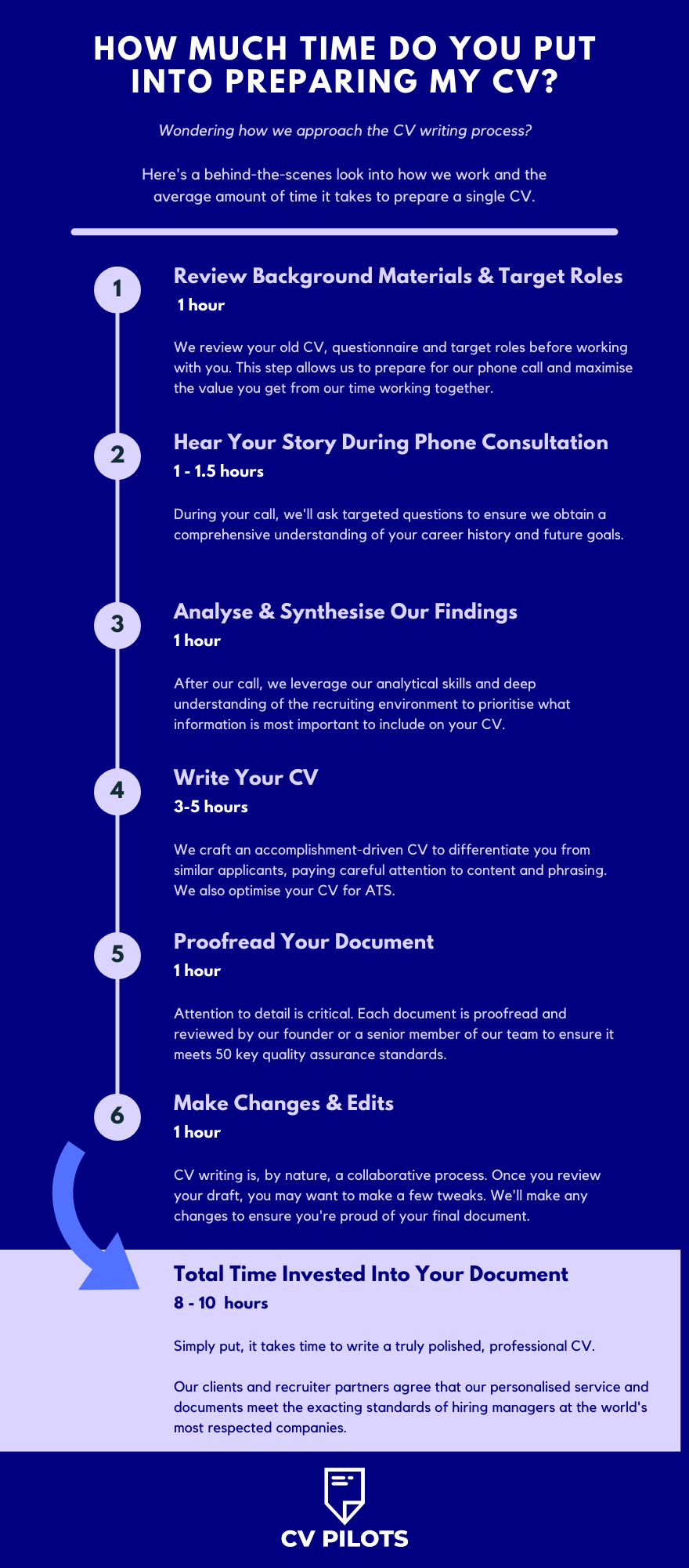 How Much Time Does It Take to Prepare a CV