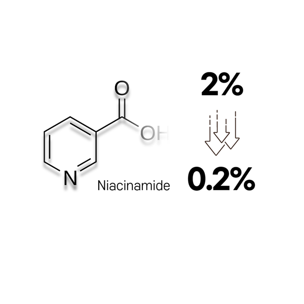 Percentage of niacinamide in the azelaic acid serum.