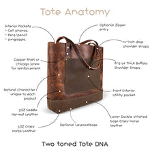 Load image into Gallery viewer, Classic Tote Bags anatomy