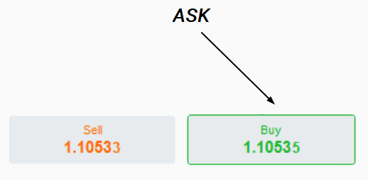 Ask Price example
