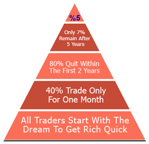 success in trading compare to other fields
