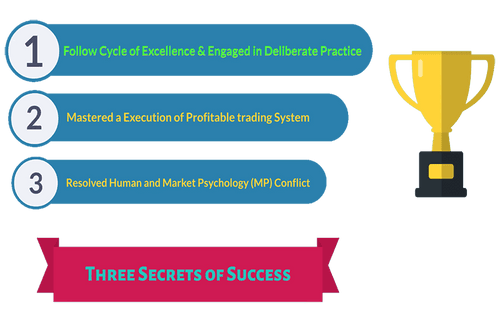 Three Secrets to Success in Trading