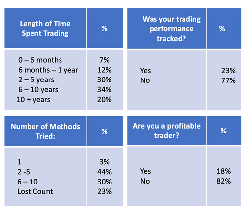 Trading Success Rate