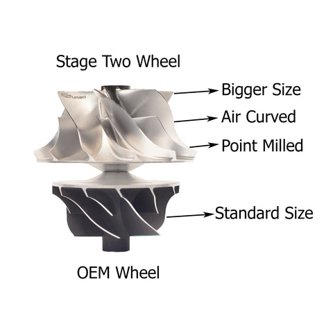 CCT stage two wheel