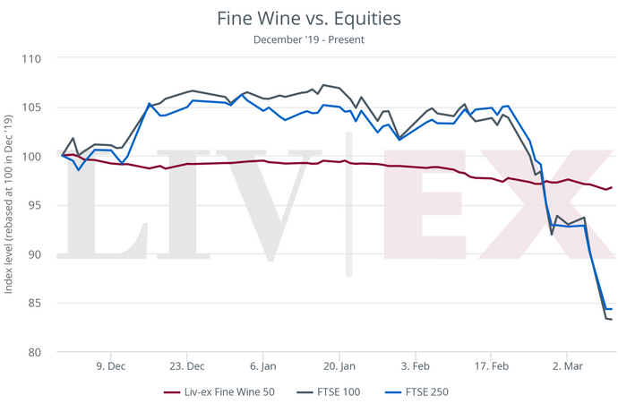Amid global Covid-19 uncertainty fine wine offers stability