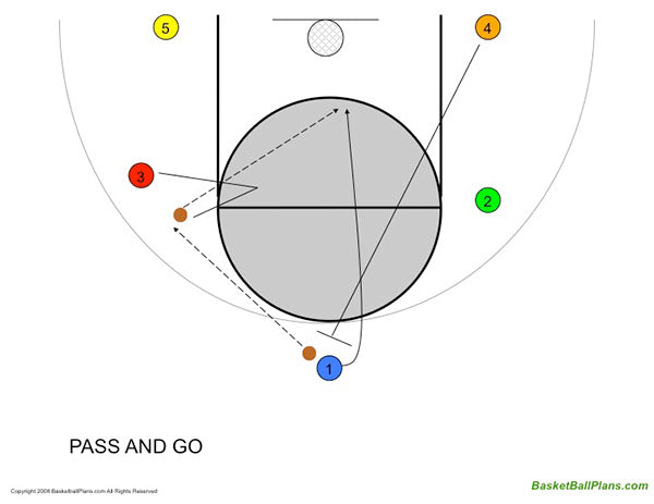 Pass and Go Basketball Play