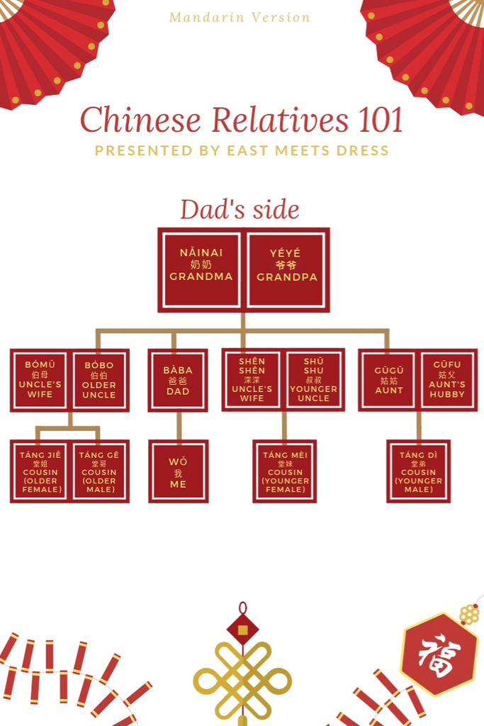 Chinese Family Names 101 Chart (Dad's Side)