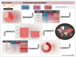 Bounce Rate Analysis Report