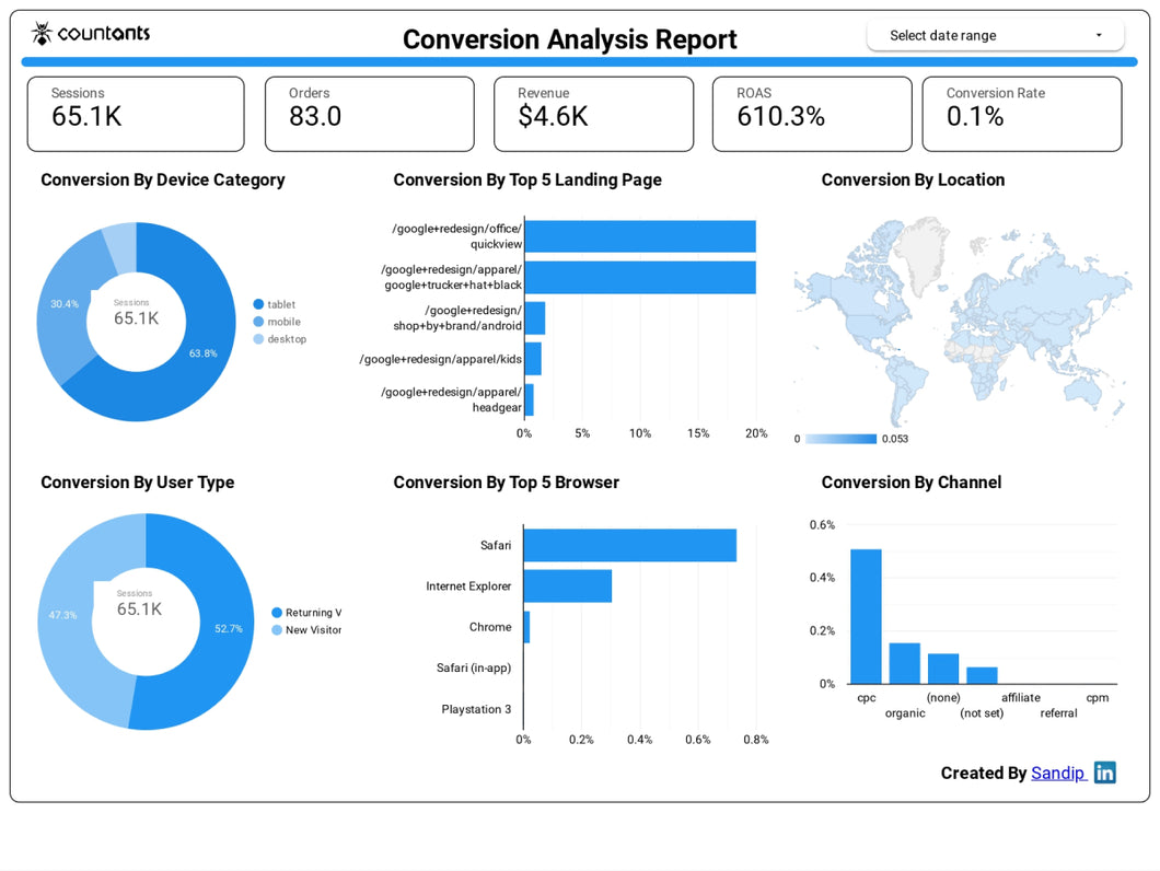 Conversion Analysis Report