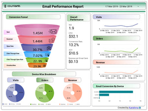 Email Performance Report