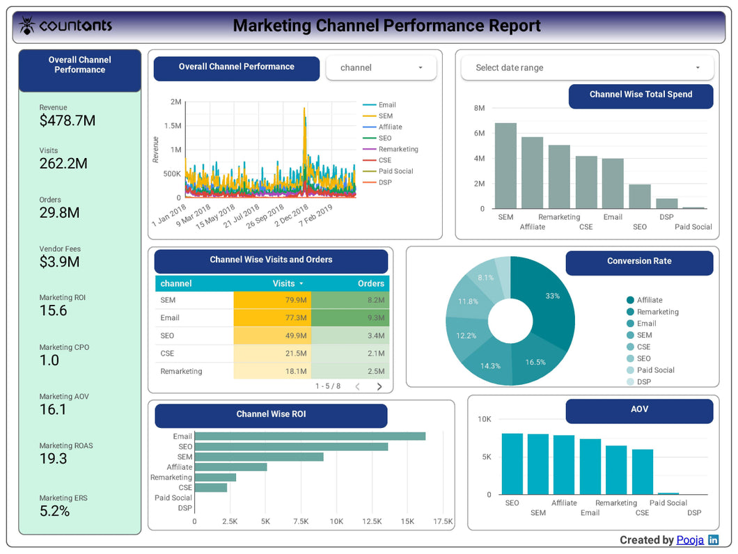 Marketing Channel Performance Report