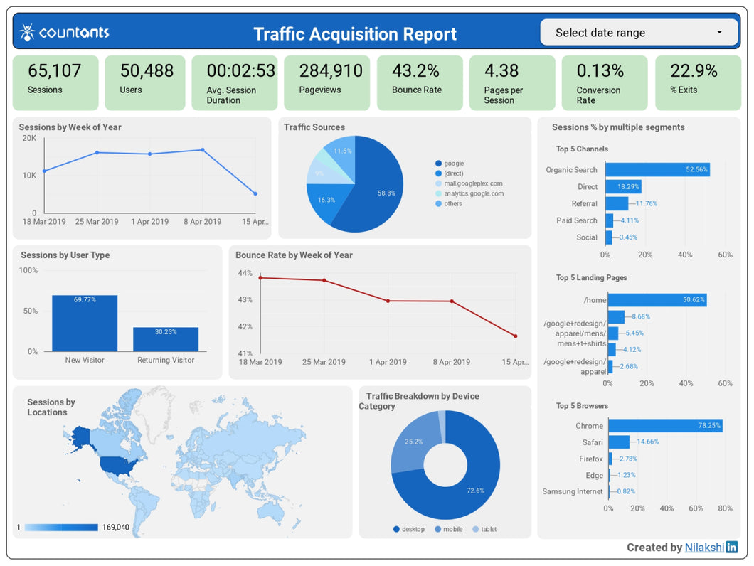 Traffic Acquisition Report